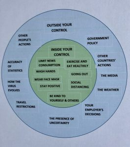 Illustrating what is inside and outside your control